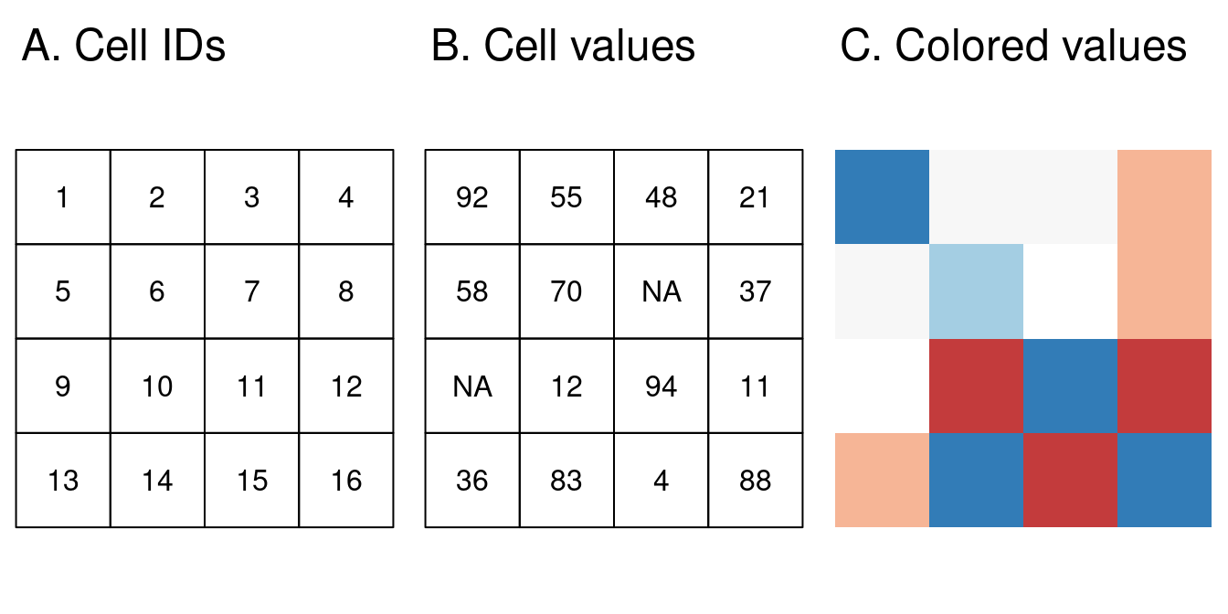 Raster data types: (A) cell IDs, (B) cell values, (C) a colored raster map.