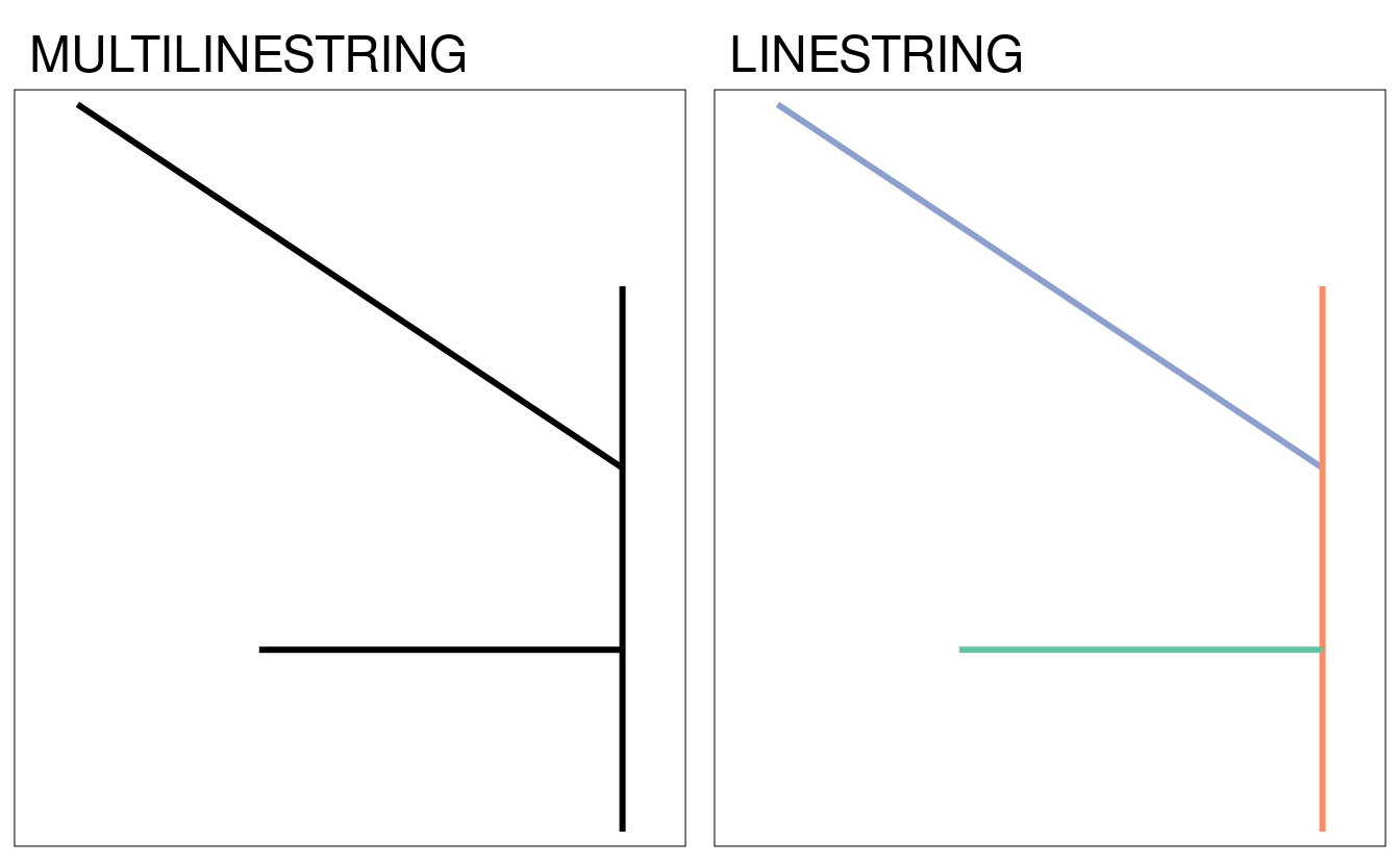 Examples of type casting between MULTILINESTRING (left) and LINESTRING (right).