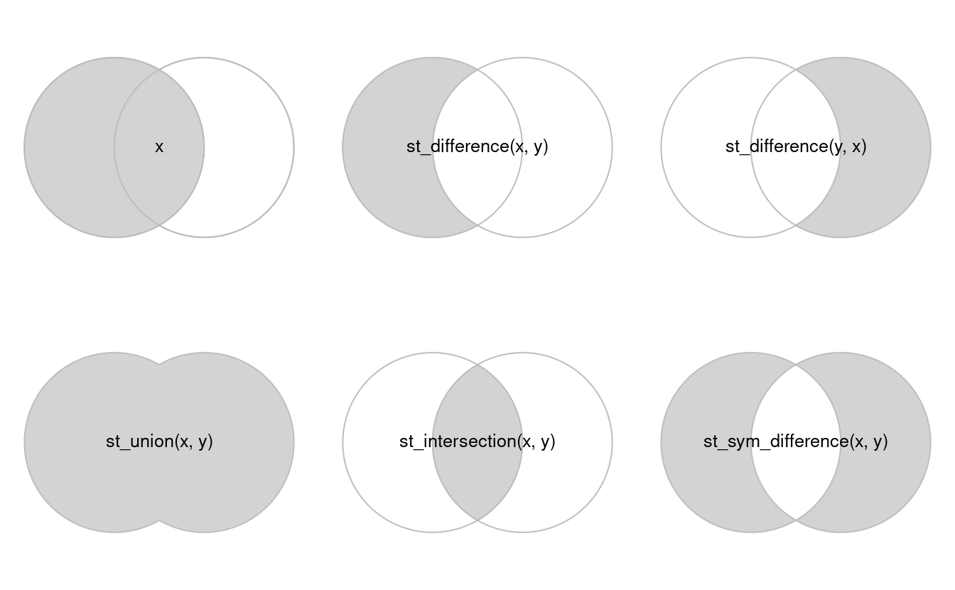 Spatial equivalents of logical operators.