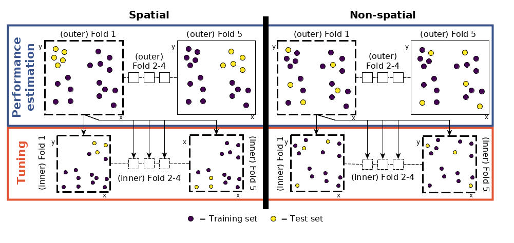Visual representation of the hyperparameter tuning and performance estimation levels in spatial and non-spatial cross-validation. Permission for reusing the figure was kindly granted by Patrick Schratz [@schratz_performance_nodate].
