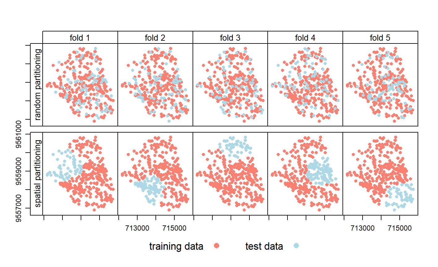 Spatial visualization of selected test and training observations for cross-validation of one repetition. Random (upper row) and spatial partitioning (lower row).