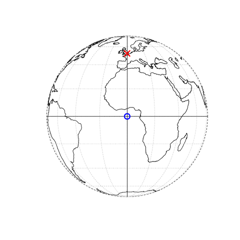 Illustration of vector (point) data in which location of London (the red X) is represented with reference to an origin (the blue circle). The left plot represents a geographic CRS with an origin at 0° longitude and latitude. The right plot represents a projected CRS with an origin located in the sea west of the South West Peninsula.